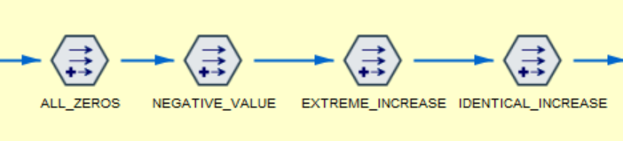 Fig. 4. Nodes defining a set of sample rules to evaluate suspicious records
