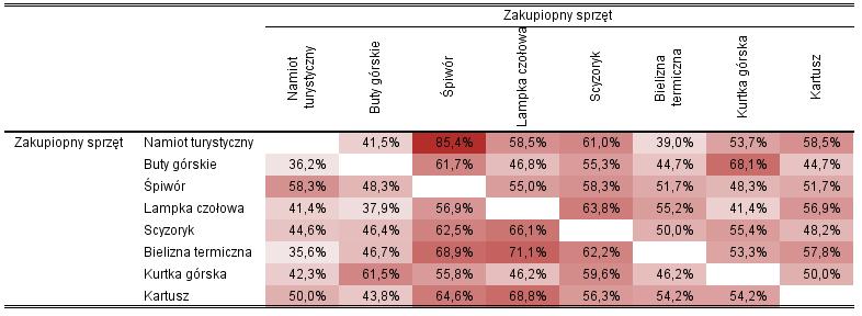 Współkupowanie - tabela Tabela 2. Współkupowanie produktów.