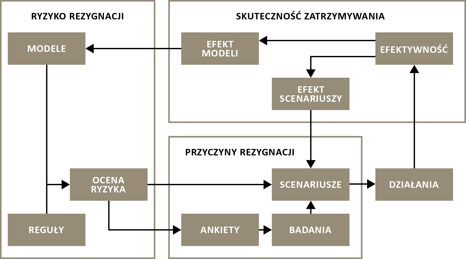 Model cyklicznego procesu analitycznego