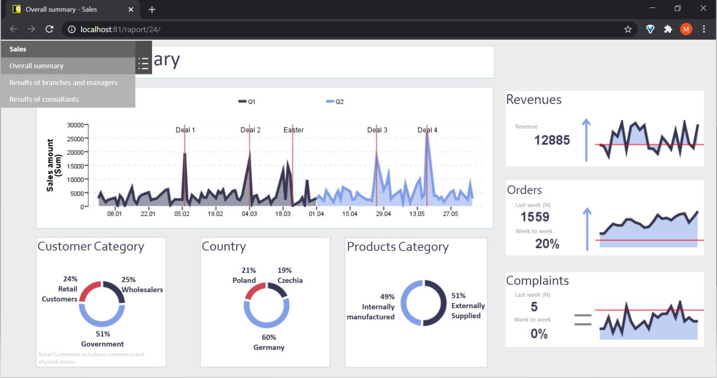 Fig. 10. Sales management dashboard