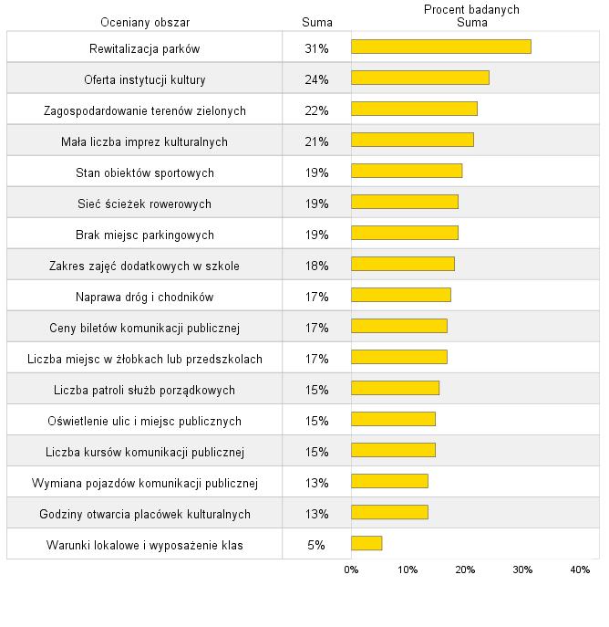 Rysunek 1. Ranking postulatów według procentu respondentów