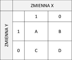 Rysunek 3. Schemat tabeli powiązań pomiędzy zmiennymi dychotomicznymi