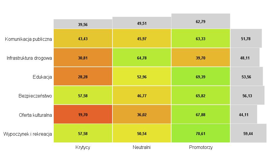 Rysunek 3. Średnie oceny poszczególnych wymiarów według chęci polecenia swojej miejscowości