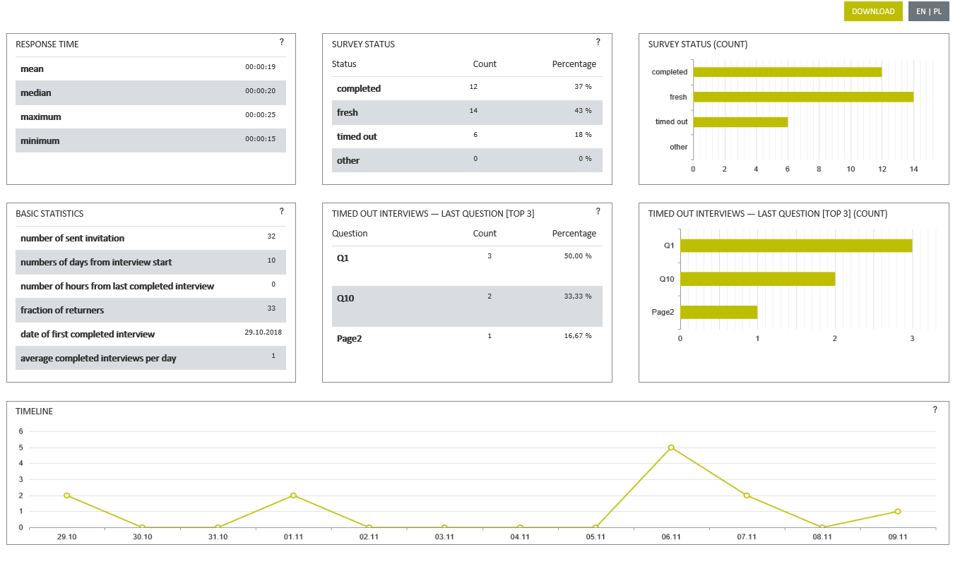 Figure 5. The online report includes information about the progress in survey implementation