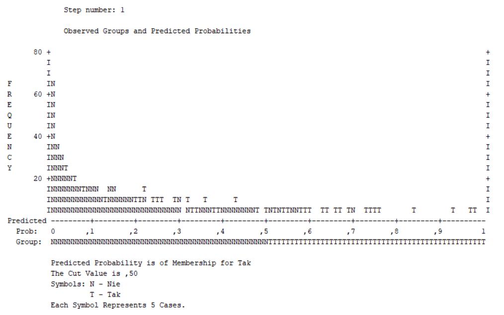 Rysunek 2. Wykres klasyfikacyjny