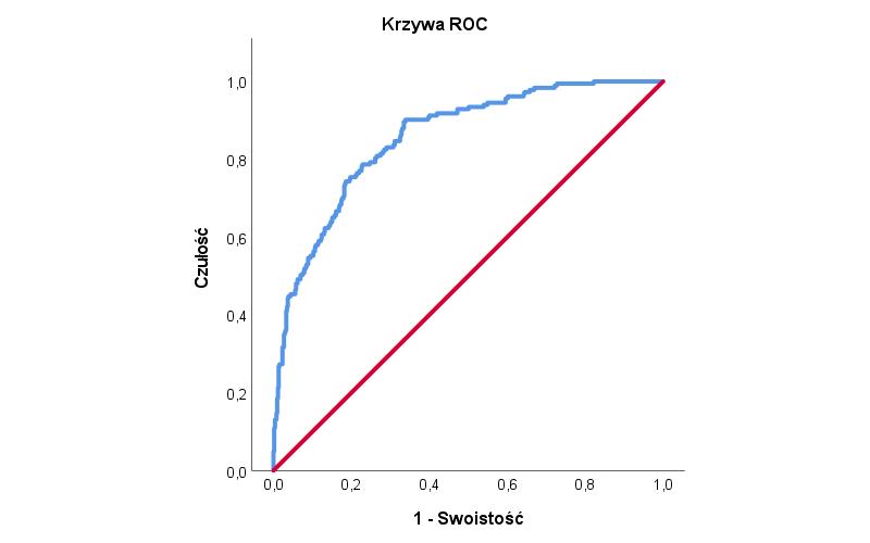 Rysunek 5. Wykres krzywej ROC