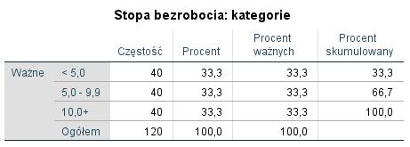 Rysunek 7. Rozkład stopy bezrobocia według powiatów
