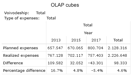 Table 3. This view of the cube allows comparisons between the years