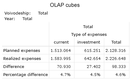 Table 4. This view of the cube allows comparisons of expenses by type