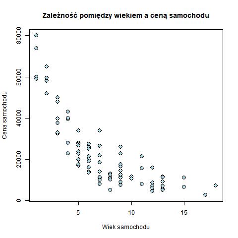 Rysunek 3. Wykres rozrzutu pomiędzy wiekiem a ceną samochodu