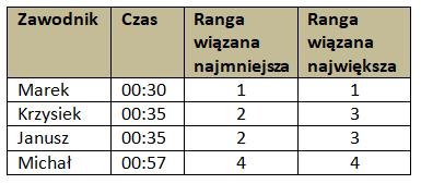 Tabela 3. Najmniejsza i największa ranga wiązana