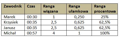 Tabela 4. Ranga wiązana, ułamkowa i procentowa