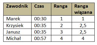 Tabela 2. Rangi wiązane