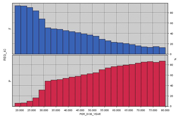 Spadek prawdopodobieństwa korzystania z karty w miarę wzrostu wieku klienta