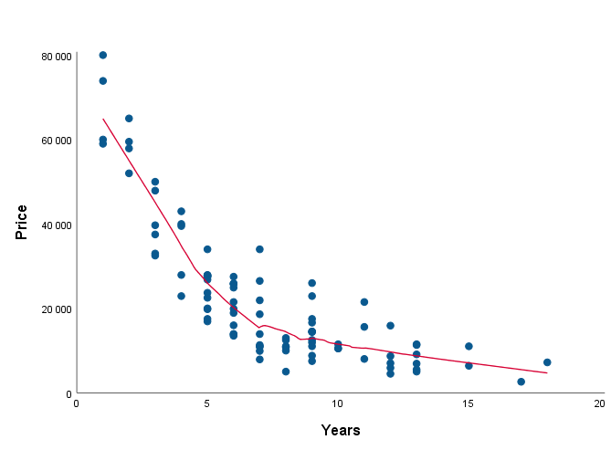 Figure 2. Relationship between vehicle age and price
