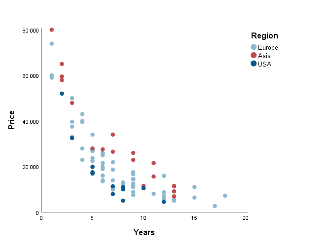 Figure 4. Relationship between age and price subject to the country of origin